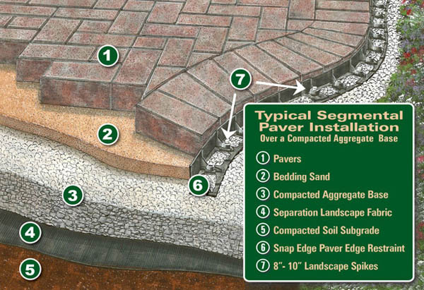 Latest Articles Paver Sealing Florida